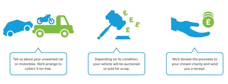Our process for car disposal